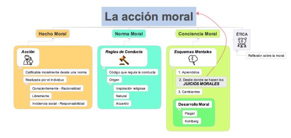 Acción Moral